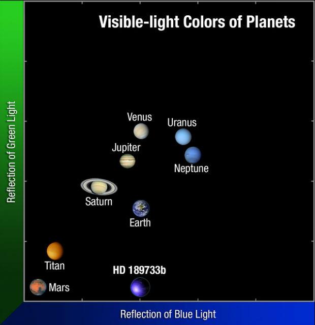 На этом графике известные человечеству планеты расположены по степени отражения атмосферой зелёного (вертикальная шкала) и голубого цветов (горизонтальная шкала). Оба цвета важны для астрономов, так как символизируют растительность и океаны, а значит, возможную жизнь (иллюстрация NASA, ESA, and G. Bacon (AURA/STScI)).