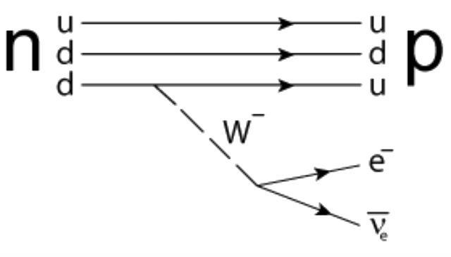 Диаграмма Фейнмана, описывающая бета-распад нейтрона на протон, электрон и антинейтрино при участие тяжёлого W-бозона (иллюстрация JabberWok/Wikimedia Commons).