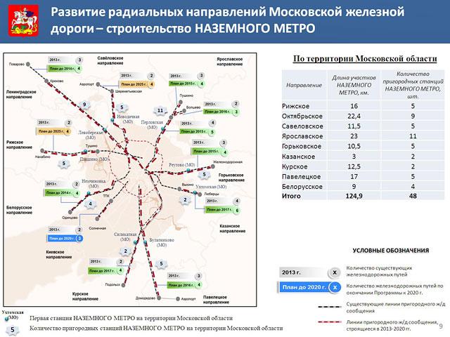 путей Московской железной