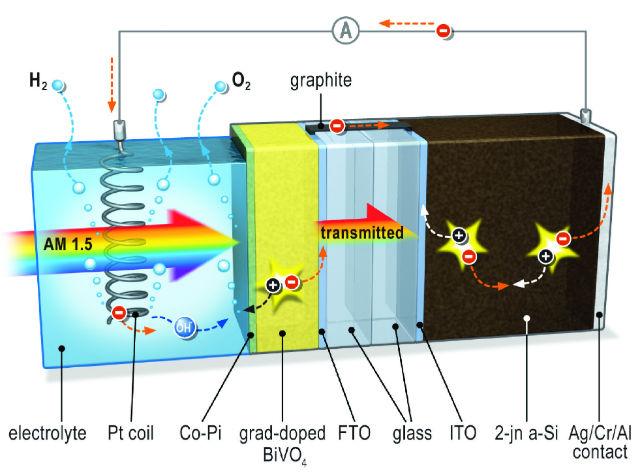 Схема работы нового изобретения голландских инженеров (иллюстрация TU Delft).