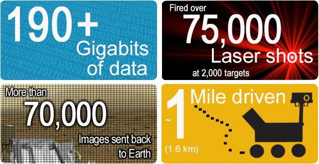 """За год """"жизни"""" на Марсе Curiosity сделал более 70 тысяч фотографий, которые переслал на Землю, записал более 190 гигабайтов информации, совершил более 75 тысяч лазерных """"выстрелов"""" по двум тысячам мишеней и проехал по поверхности около 1,6 километра (иллюстрация NASA)."""