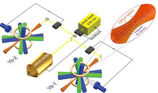 Принцип работы иттербиевых часов (иллюстрация Burrus/NIST).