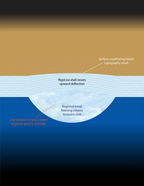 Схема изменения жёсткой ледяной оболочки под давлением внешних факторов (иллюстрация Doug Hemingway).
