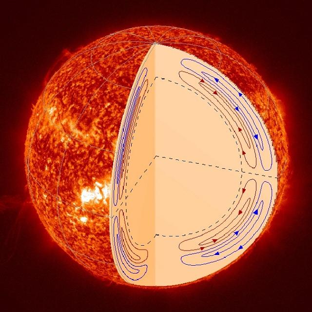 Новая концепция движения вещества внутри Солнца заставила пересмотреть прежнюю модель солнечного динамо (иллюстрация Stanford University).