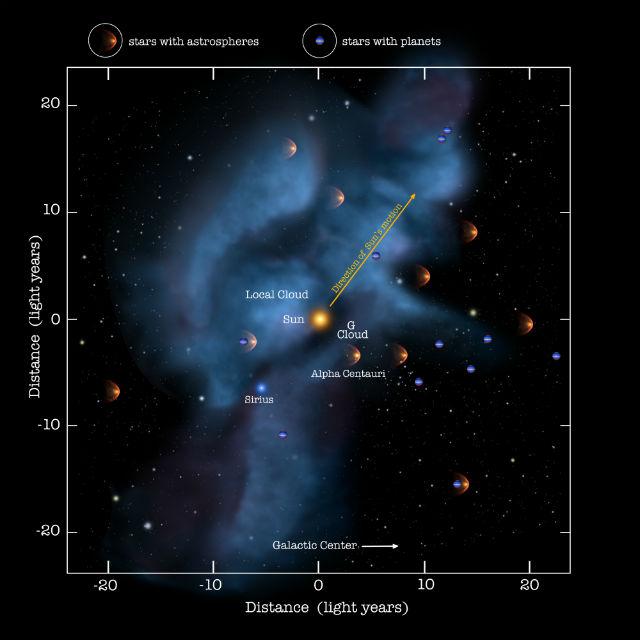 Солнечная система находится внутри Местного межзвёздного облака уже 100 тысяч лет, и только за последние 40 лет оно поменяло направление движения (иллюстрация NASA).
