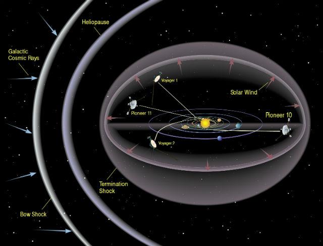 Гелиосфера защищает Солнечную систему от потоков смертоносной радиации, излучаемой соседними звёздами (иллюстрация NASA).