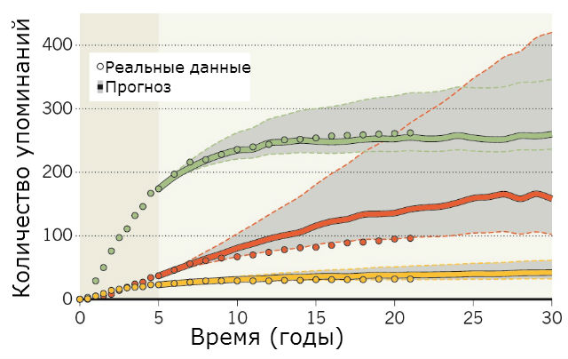 Модель, прогнозирующая количество потенциальных цитат из научной статьи, основанная на пятилетних данных цитирования. Здесь показаны графики для трёх статей, вышедших в журнале Physical Review Letters в 1990 году (иллюстрация Dashun Wang/Science).