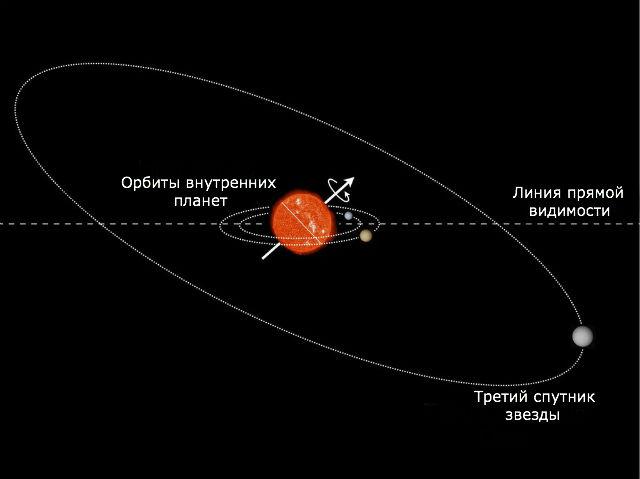 Звезда Кеплер-56 лежит практически на боку (Daniel Huber, NASA/Ames Research Center).