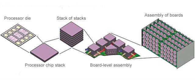 Наслаивание чипов — основа трёхмерной архитектуры суперкомпьютеров будущего (иллюстрация IBM).