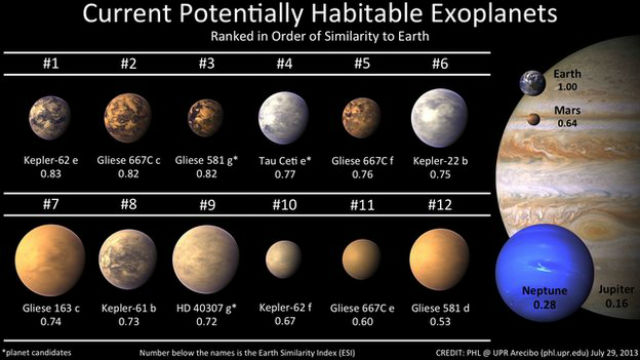 На сегодняшний день открыто все 12 потенциально обитаемых миров (иллюстрация NASA).