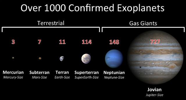 Красными цифрами указано количество открытых планет для каждой категории (иллюстрация PHL @ UPR Arecibo).
