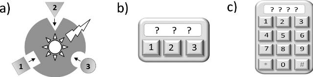 Схематическое изображение. (a) – трёхсимвольная молекулярная блокировка клавиатуры (1, 2 и 3 — сахариды); (b) – тройной электронный замок клавиатуры; (c) – обычный электронный замок клавиатуры (иллюстрация Rout et al., 2013 American Chemical Society).