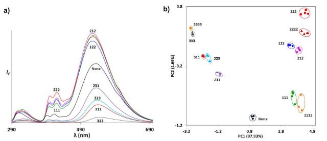 """(a) – различные пароли генерируют разные графики флуоресценции; (b) – положение различных """"паролей"""" на графике показывает, что они легко различимы (иллюстрация Rout et al., 2013 American Chemical Society)."""