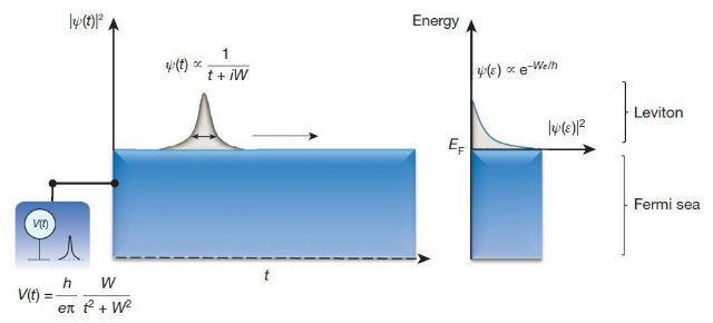 Левитоны: схематическое изображение волновой функции в зависимости от времени (слева) и энергии (иллюстрация Nanoelectronics SPEC CEA Saclay).
