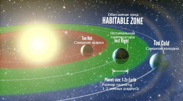 Мало того, чтобы планета оказалась по некоторым признакам похожа на Землю, необходимо, чтобы она располагалась в обитаемой зоне своей звезды (иллюстрация Petigura/UC Berkeley, Howard/UH-Manoa, Marcy/UC Berkeley).