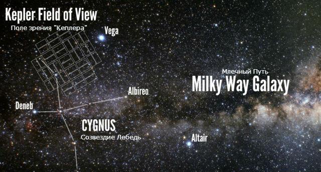 """В созвездии Лебедя """"Кеплер"""" изучил 150 тысяч звёзд (иллюстрация Erik Petigura, UC Berkeley)."""