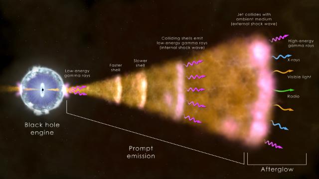 Схема наиболее распространённого типа образования гамма-всплеска. Взрыв массивной звезды образует чёрную дыру (слева), которая приводит в движение космические частицы. Излучение различных длин волн возникает из-за свечения горячего газа вблизи чёрной дыры (иллюстрация NASA Goddard Space Flight Center).