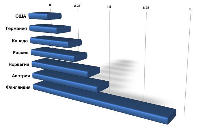 Чем выше показатель, тем меньше шансы на успех у той или иной страны (иллюстрация ПГНИУ).