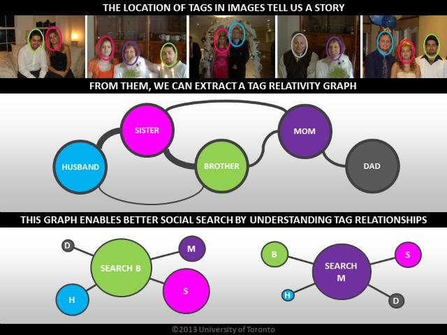 Расположение меток на изображениях рассказывает нам историю. Можно составить график относительности меток, который позволит осуществлять социальный поиск (иллюстрация University of Toronto).