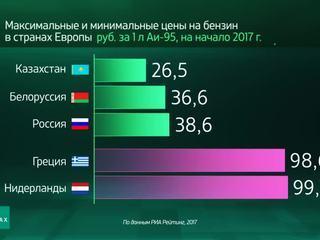 Мир в цифрах. Где самый дешевый бензин в Европе?