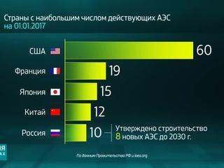 Россия в цифрах. Какое будущее у атомной энергетики России