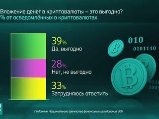 Россия в цифрах. Как россияне относятся к криптовалютам?
