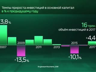 Россия в цифрах. Сколько инвестировали в основной капитал?