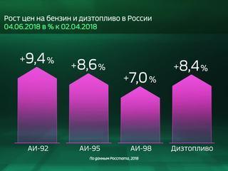 Россия в цифрах. Как сильно ударит по карману рост цен на бензин