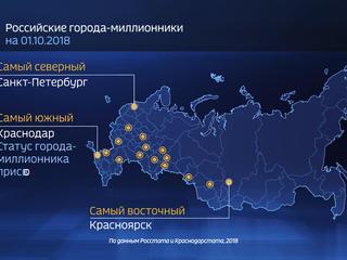 Россия в цифрах. Как растут города-миллионники?