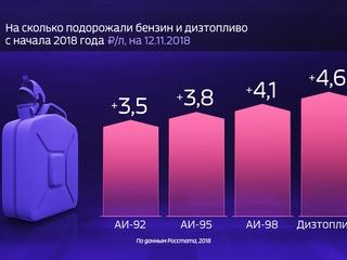 Россия в цифрах. Насколько подорожали бензин и дизтопливо