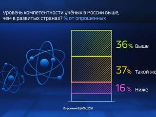 Россия в цифрах. Как россияне относятся к ученым