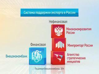 Россия в цифрах. Финансовая поддержка экспорта